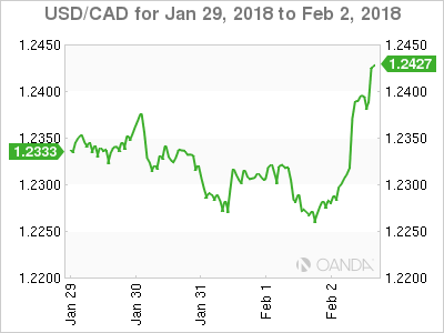 Canadian dollar weekly graph January 29, 2018