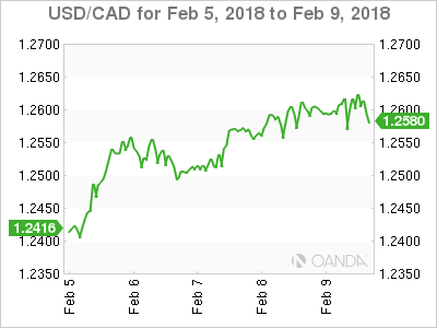 Canadian dollar weekly graph February 5, 2018
