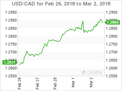 Canadian dollar weekly graph February 26, 2018