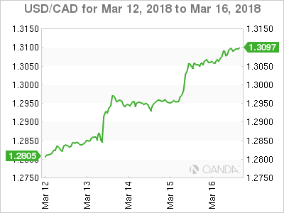 Canadian dollar weekly graph March 12, 2018