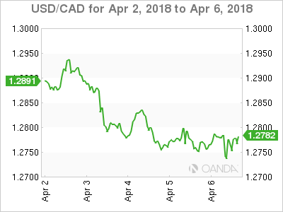 Canadian dollar weekly graph April 2, 2018