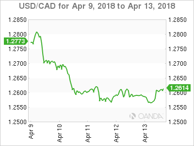 Canadian dollar weekly graph April 9, 2018