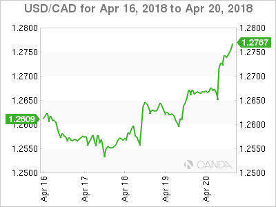 Canadian dollar weekly graph April 16, 2018