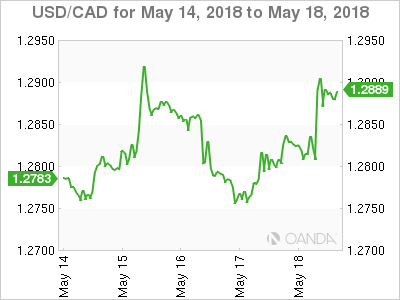 Canadian dollar weekly graph May 14, 2018