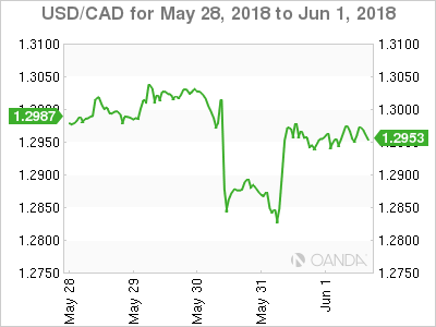 Canadian dollar weekly graph May 28, 2018