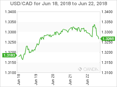 Canadian dollar weekly graph June 18, 2018