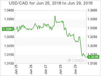 Canadian dollar weekly graph June 25, 2018