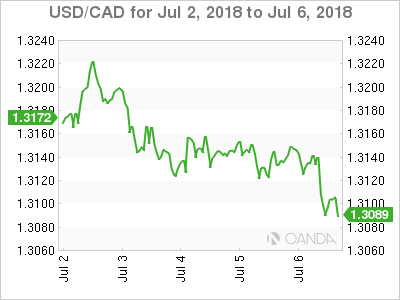 Canadian dollar weekly graph July 2, 2018