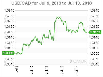 Canadian dollar weekly graph July 9, 2018