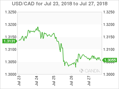 Canadian dollar weekly graph July 23, 2018