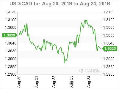 Canadian dollar weekly graph August 20, 2018