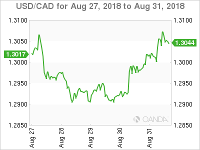 Canadian dollar weekly graph August 27, 2018