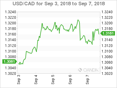 Canadian dollar weekly graph September 3, 2018