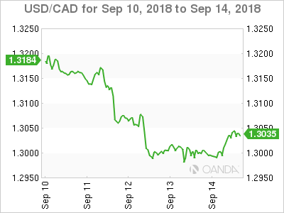 Canadian dollar weekly graph September 10, 2018