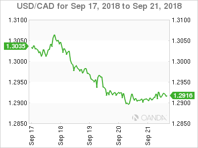 Canadian dollar weekly graph September 17, 2018