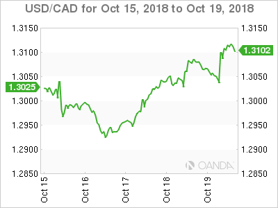 Canadian dollar weekly graph October 15, 2018