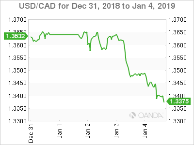 Canadian dollar weekly graph December 31, 2018