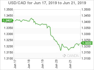 Canadian dollar weekly graph June 17, 2019