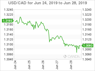 Usd Cad Canadian Dollar Rises On Rate