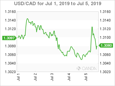 Canadian dollar weekly graph July 1, 2019
