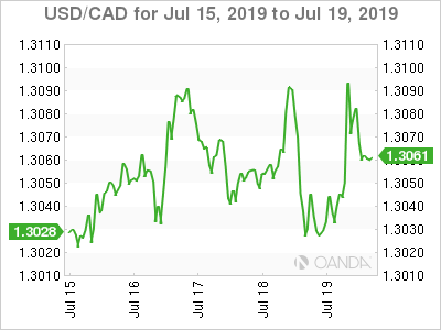 Canadian dollar weekly graph July 15, 2019