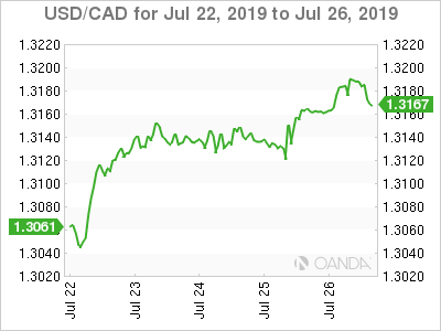 Canadian dollar weekly graph July 22, 2019