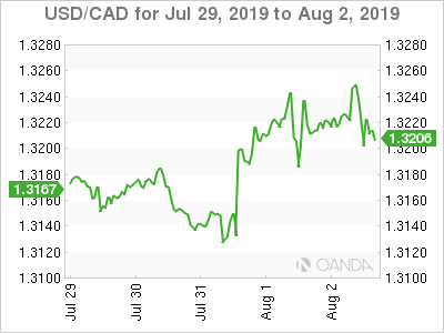Canadian dollar weekly graph July 29, 2019