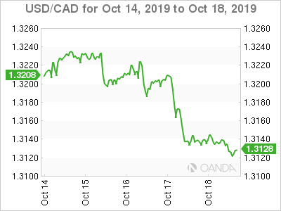 Canadian dollar weekly graph October 14, 2019