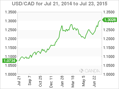Usd Cad Breaks Above 1 30 As Lower Commodity Prices Crush Loonie