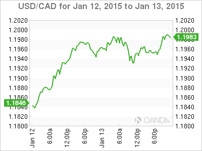 Usd Cad Canadian Dollar Flirts With 1 20