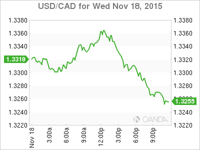 Oanda Usd Cad Lower After Fomc Minutes Reaction