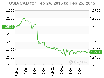 Usd Cad Canadian Dollar Improves Us Home S Unchanged