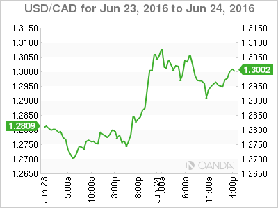 Canadian dollar plummets as Brexit almost a reality
