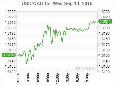 Usd Cad Canadian Dollar Falls As U S Distillate Inventory Rises