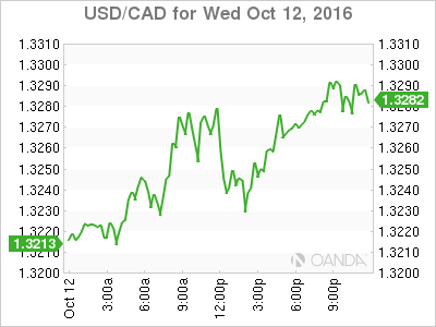 Forex trading usd cad 70