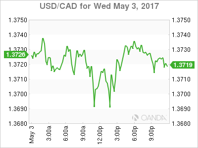 Usd Cad Canadian Dollar Flat After Fed Holds Interest Rate