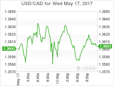 usdcad Canadian dollar graph, May 17, 2017