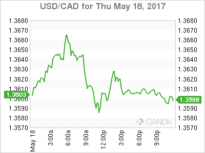 usdcad Canadian dollar graph, May 18, 2017