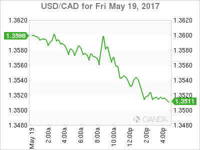 usdcad Canadian dollar graph, May 19, 2017