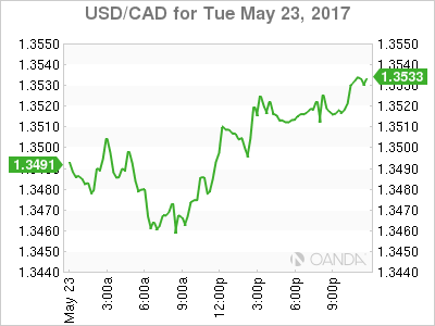 usdcad Canadian dollar graph, May 23, 2017