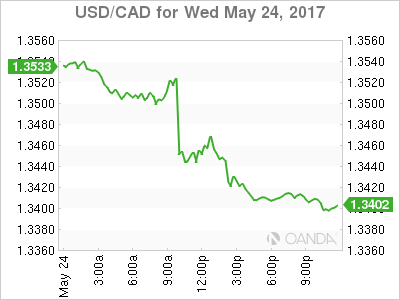 usdcad Canadian dollar graph, May 24, 2017