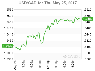 usdcad Canadian dollar graph, May 25, 2017
