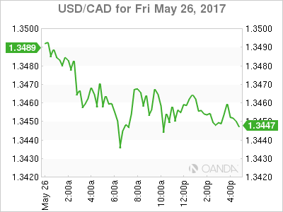 usdcad Canadian dollar graph, May 26, 2017