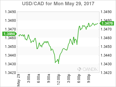 usdcad Canadian dollar graph, May 29, 2017