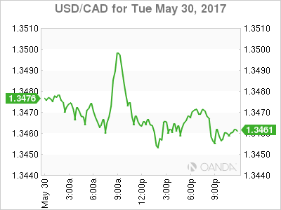 usdcad Canadian dollar graph, May 30, 2017