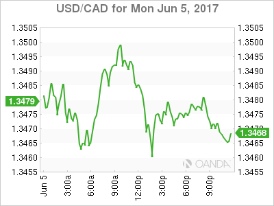 usdcad Canadian dollar graph, June 5, 2017