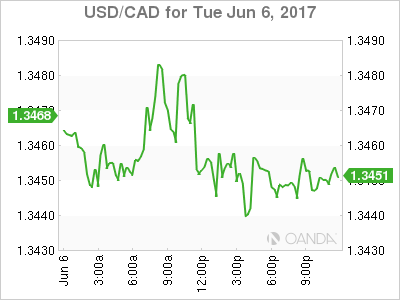 usdcad Canadian dollar graph, June 6, 2017