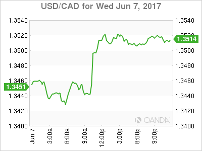 usdcad Canadian dollar graph, June 7, 2017