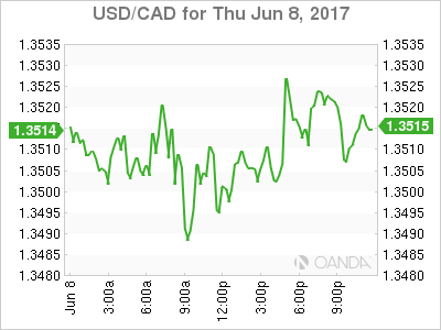 usdcad Canadian dollar graph, June 8, 2017