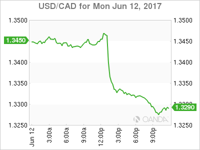 usdcad Canadian dollar graph, June 12, 2017